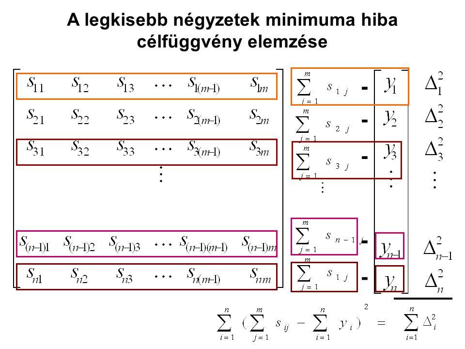 - - - - - A legkisebb négyzetek minimuma hiba célfüggvény elemzése