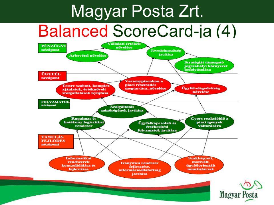 Magyar Posta Zrt. Balanced ScoreCard-ja (4)