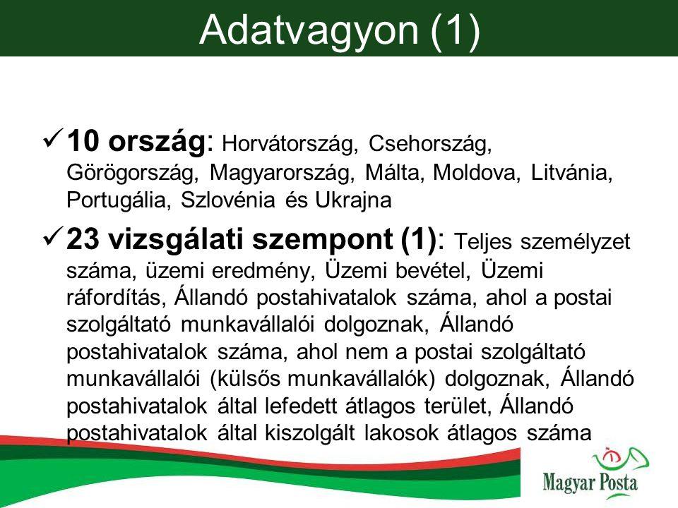 Adatvagyon (1) 10 ország: Horvátország, Csehország, Görögország, Magyarország, Málta, Moldova, Litvánia, Portugália, Szlovénia és Ukrajna 23 vizsgálati szempont (1): Teljes személyzet száma, üzemi eredmény, Üzemi bevétel, Üzemi ráfordítás, Állandó postahivatalok száma, ahol a postai szolgáltató munkavállalói dolgoznak, Állandó postahivatalok száma, ahol nem a postai szolgáltató munkavállalói (külsős munkavállalók) dolgoznak, Állandó postahivatalok által lefedett átlagos terület, Állandó postahivatalok által kiszolgált lakosok átlagos száma