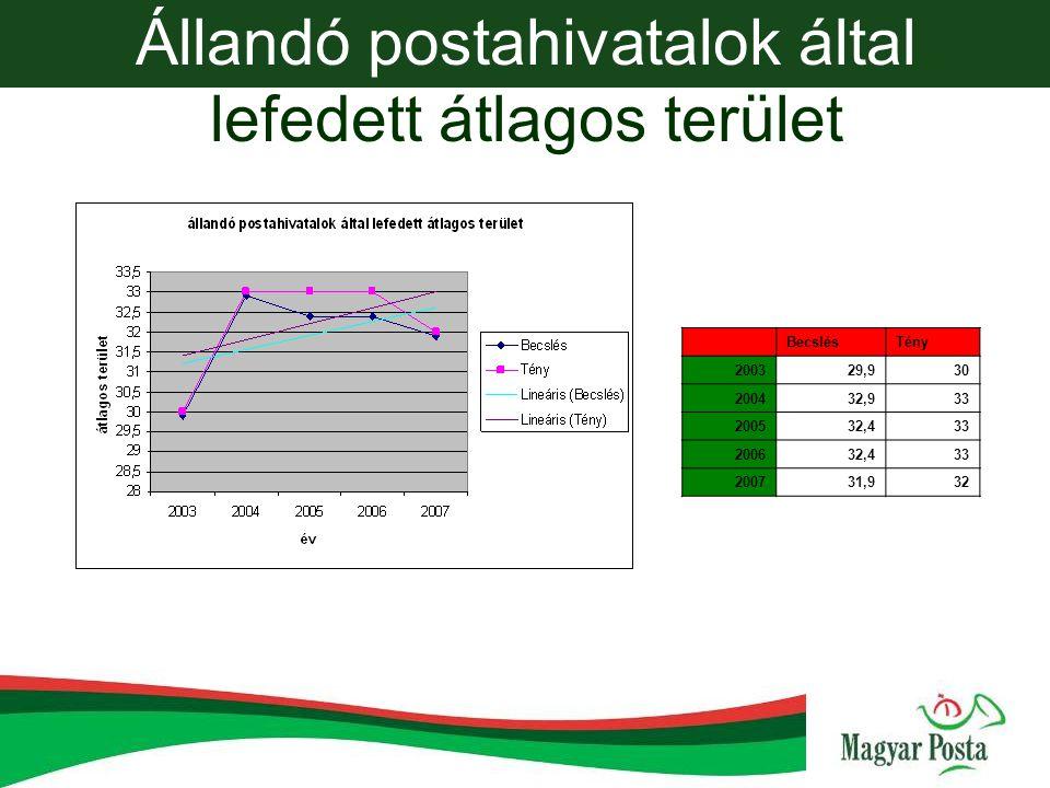 Állandó postahivatalok által lefedett átlagos terület BecslésTény 200329,930 200432,933 200532,433 200632,433 200731,932