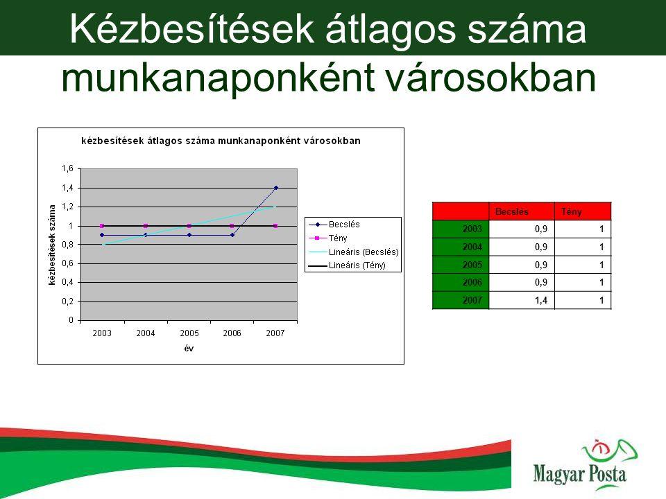 Kézbesítések átlagos száma munkanaponként városokban BecslésTény 20030,91 20040,91 20050,91 20060,91 20071,41