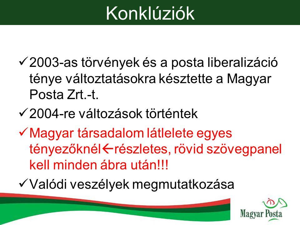 Konklúziók 2003-as törvények és a posta liberalizáció ténye változtatásokra késztette a Magyar Posta Zrt.-t.