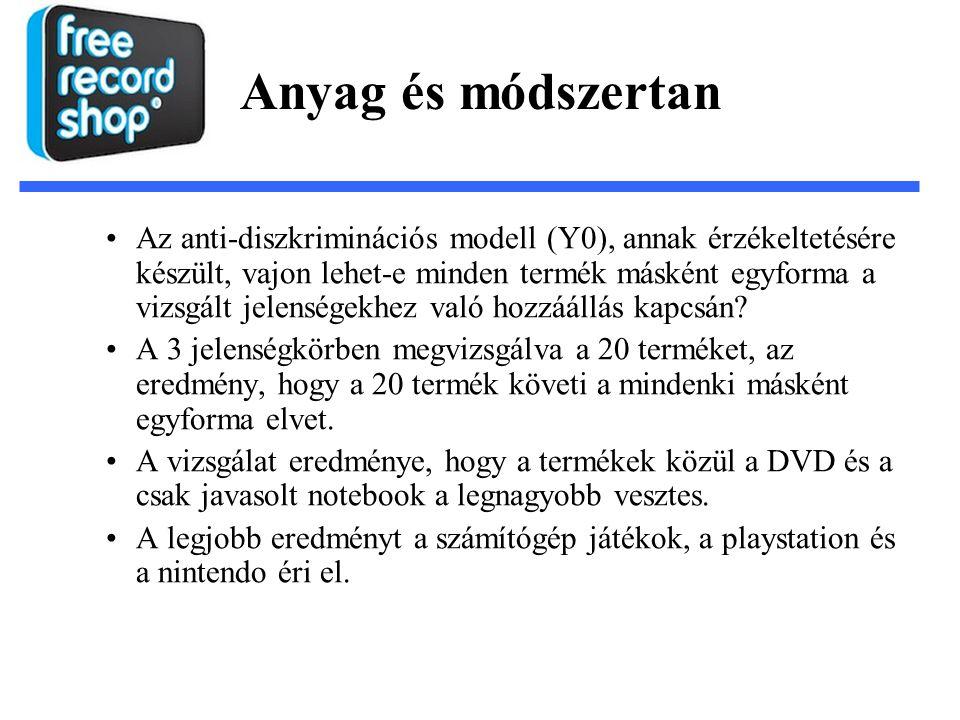 Az anti-diszkriminációs modell (Y0), annak érzékeltetésére készült, vajon lehet-e minden termék másként egyforma a vizsgált jelenségekhez való hozzáál