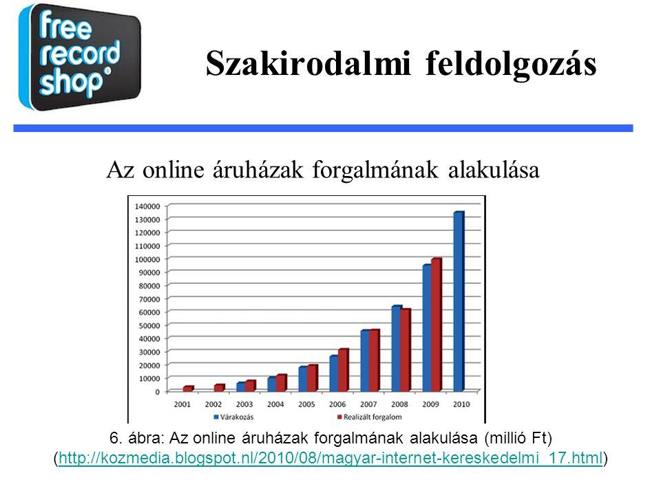 Szakirodalmi feldolgozás Az online áruházak forgalmának alakulása 6. ábra: Az online áruházak forgalmának alakulása (millió Ft) (http://kozmedia.blogs