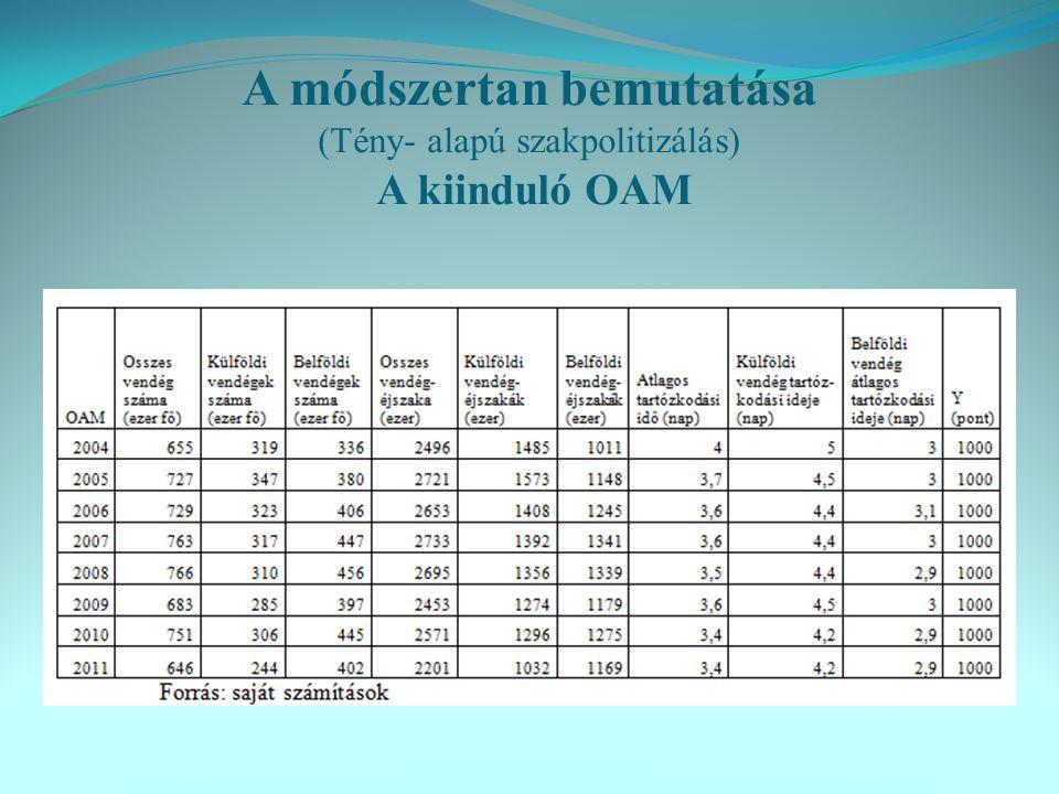 A módszertan bemutatása (Tény- alapú szakpolitizálás) A kiinduló OAM