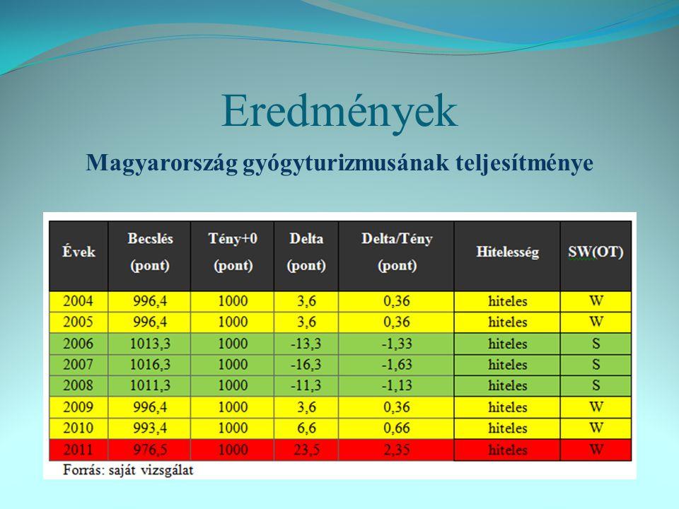 Eredmények Magyarország gyógyturizmusának teljesítménye