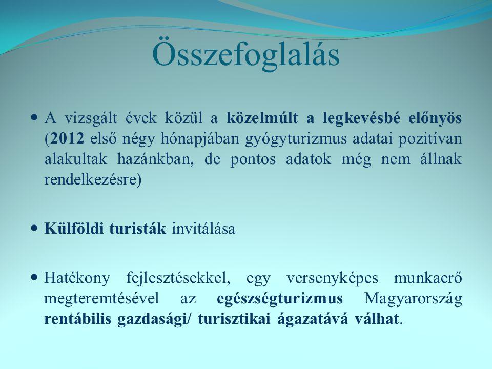 Összefoglalás A vizsgált évek közül a közelmúlt a legkevésbé előnyös (2012 első négy hónapjában gyógyturizmus adatai pozitívan alakultak hazánkban, de pontos adatok még nem állnak rendelkezésre) Külföldi turisták invitálása Hatékony fejlesztésekkel, egy versenyképes munkaerő megteremtésével az egészségturizmus Magyarország rentábilis gazdasági/ turisztikai ágazatává válhat.