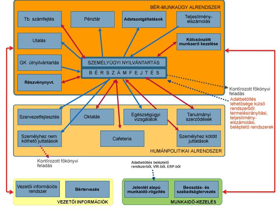 Adatbetöltés beléptető rendszerből, VIR-ből, ERP-ből VEZETŐI INFORMÁCIÓKMUNKAIDŐ-KEZELÉS