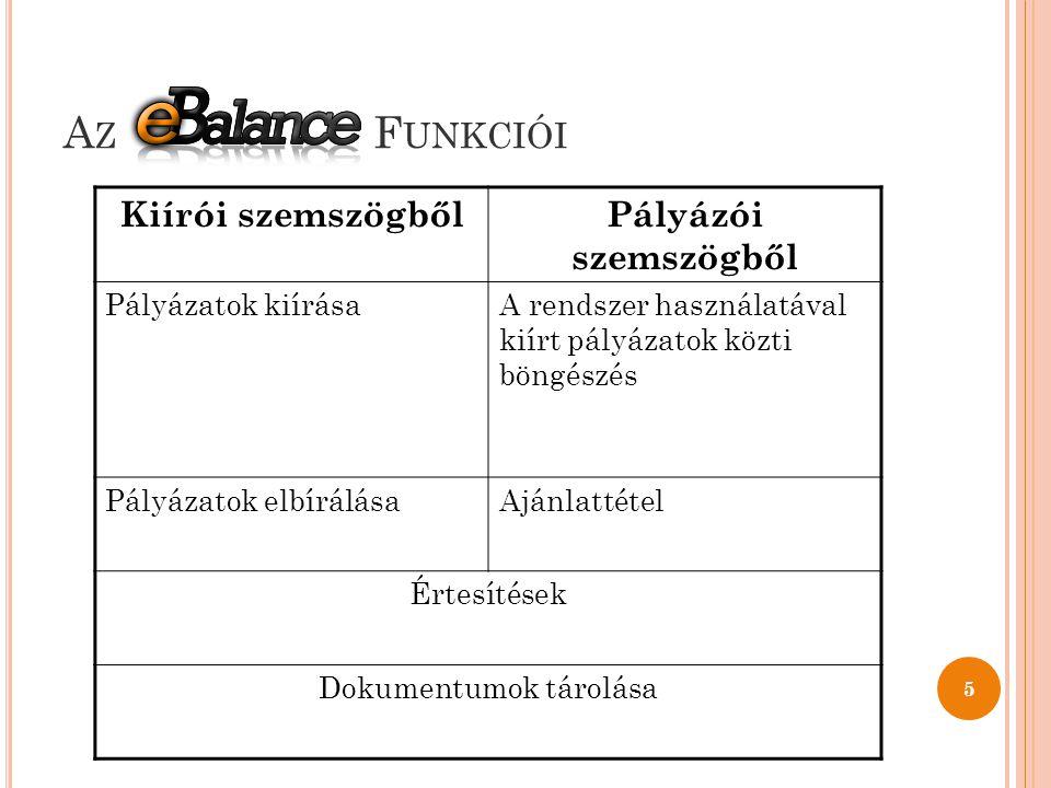 A Z F UNKCIÓI 5 Kiírói szemszögbőlPályázói szemszögből Pályázatok kiírásaA rendszer használatával kiírt pályázatok közti böngészés Pályázatok elbírálásaAjánlattétel Értesítések Dokumentumok tárolása