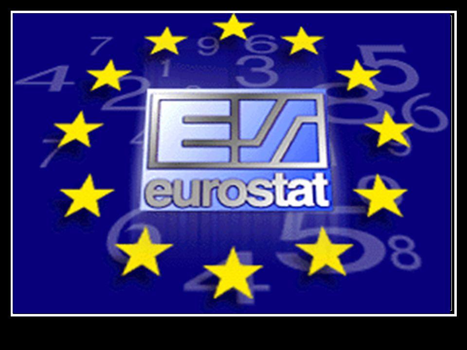 Felhasznált adatok: Kizárólag Eurostat adatbázis