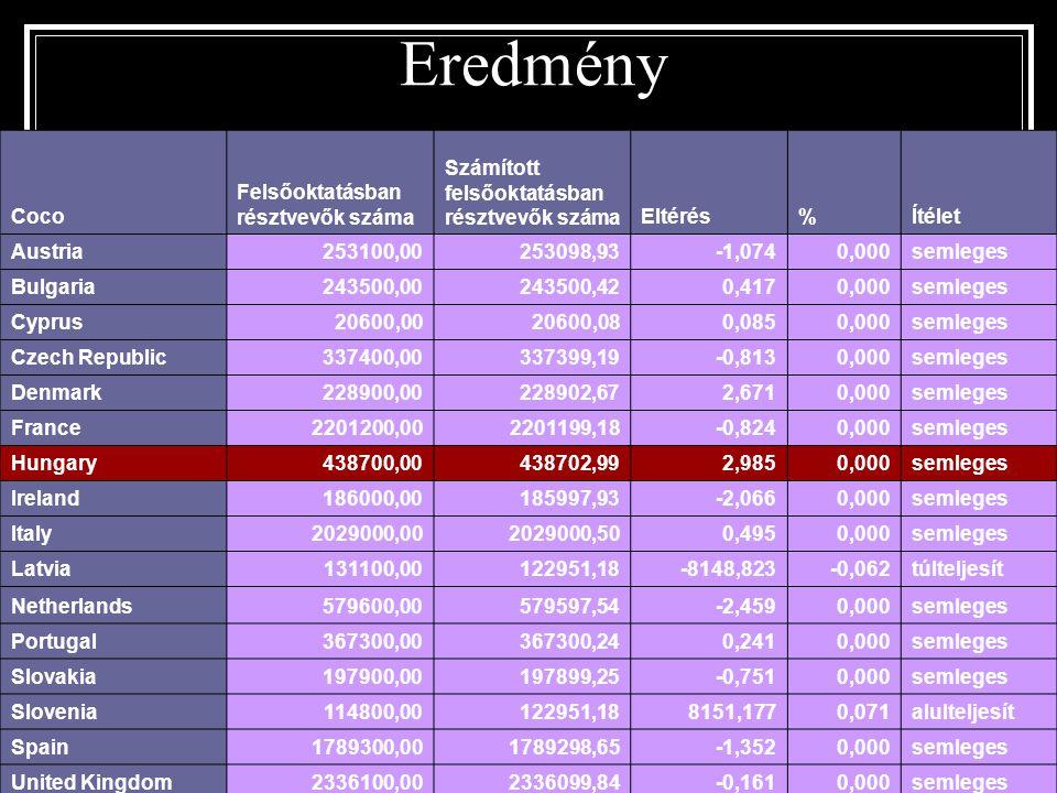 Eredmény Coco Felsőoktatásban résztvevők száma Számított felsőoktatásban résztvevők számaEltérés%Ítélet Austria253100,00253098,93-1,0740,000semleges B