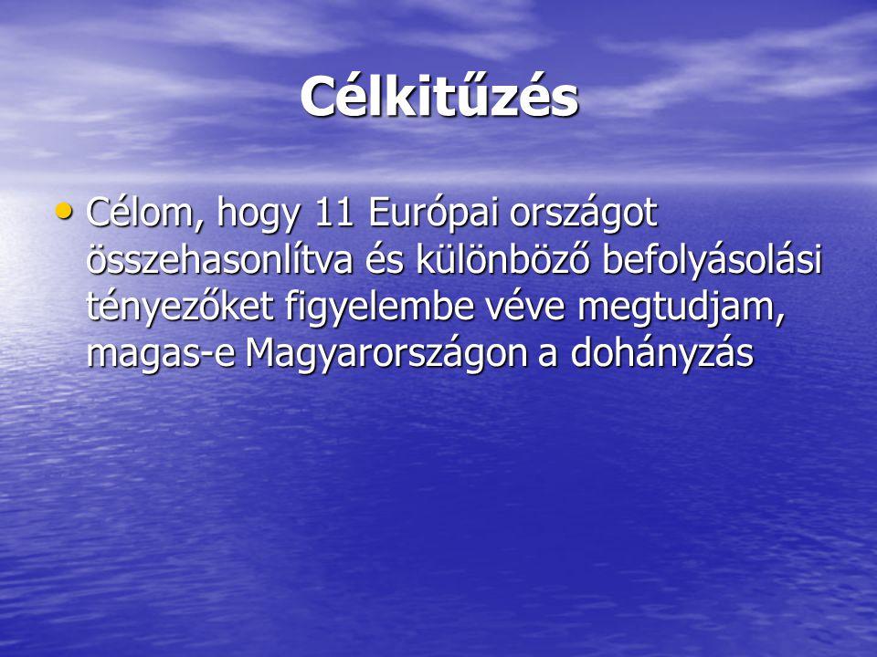Célkitűzés Célom, hogy 11 Európai országot összehasonlítva és különböző befolyásolási tényezőket figyelembe véve megtudjam, magas-e Magyarországon a dohányzás Célom, hogy 11 Európai országot összehasonlítva és különböző befolyásolási tényezőket figyelembe véve megtudjam, magas-e Magyarországon a dohányzás