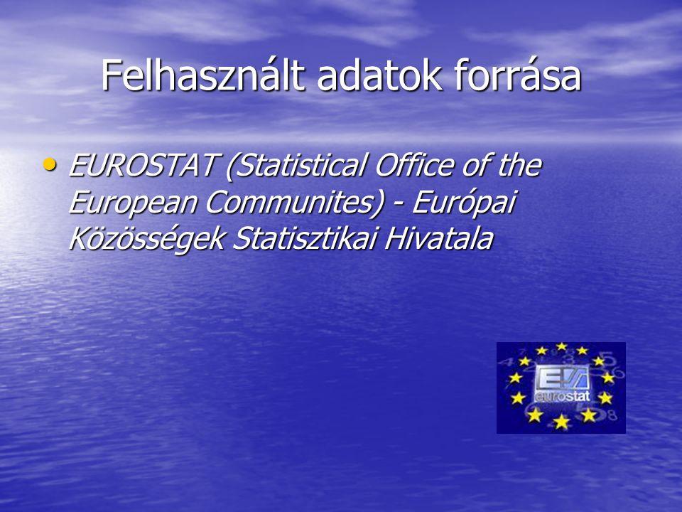 Felhasznált adatok forrása EUROSTAT (Statistical Office of the European Communites) - Európai Közösségek Statisztikai Hivatala EUROSTAT (Statistical Office of the European Communites) - Európai Közösségek Statisztikai Hivatala
