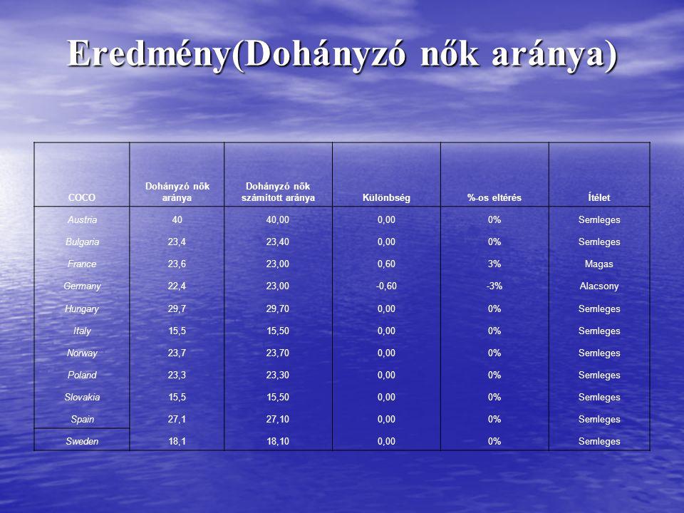 Eredmény(Dohányzó nők aránya) COCO Dohányzó nők aránya Dohányzó nők számított arányaKülönbség%-os eltérésÍtélet Austria4040,000,000%Semleges Bulgaria23,423,400,000%Semleges France23,623,000,603%Magas Germany22,423,00-0,60-3%Alacsony Hungary29,729,700,000%Semleges Italy15,515,500,000%Semleges Norway23,723,700,000%Semleges Poland23,323,300,000%Semleges Slovakia15,515,500,000%Semleges Spain27,127,100,000%Semleges Sweden18,118,100,000%Semleges