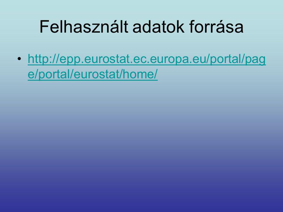 Felhasznált adatok forrása http://epp.eurostat.ec.europa.eu/portal/pag e/portal/eurostat/home/http://epp.eurostat.ec.europa.eu/portal/pag e/portal/eur
