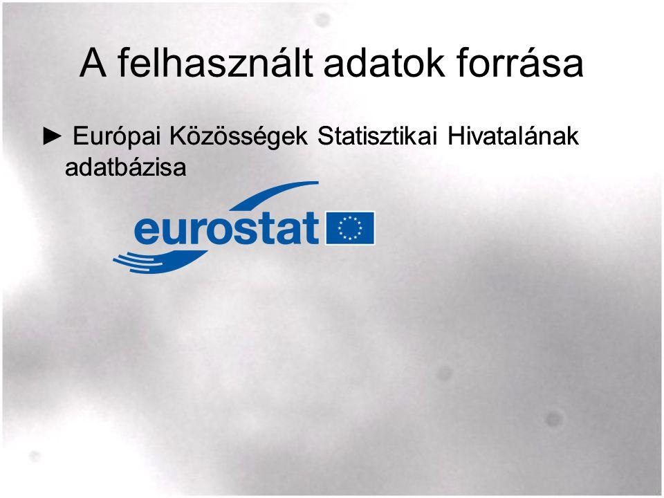 A felhasznált adatok forrása ► Európai Közösségek Statisztikai Hivatalának adatbázisa