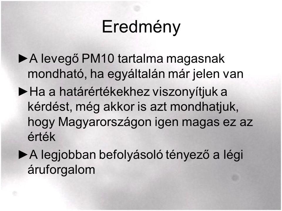 Eredmény ►A levegő PM10 tartalma magasnak mondható, ha egyáltalán már jelen van ►Ha a határértékekhez viszonyítjuk a kérdést, még akkor is azt mondhatjuk, hogy Magyarországon igen magas ez az érték ►A legjobban befolyásoló tényező a légi áruforgalom