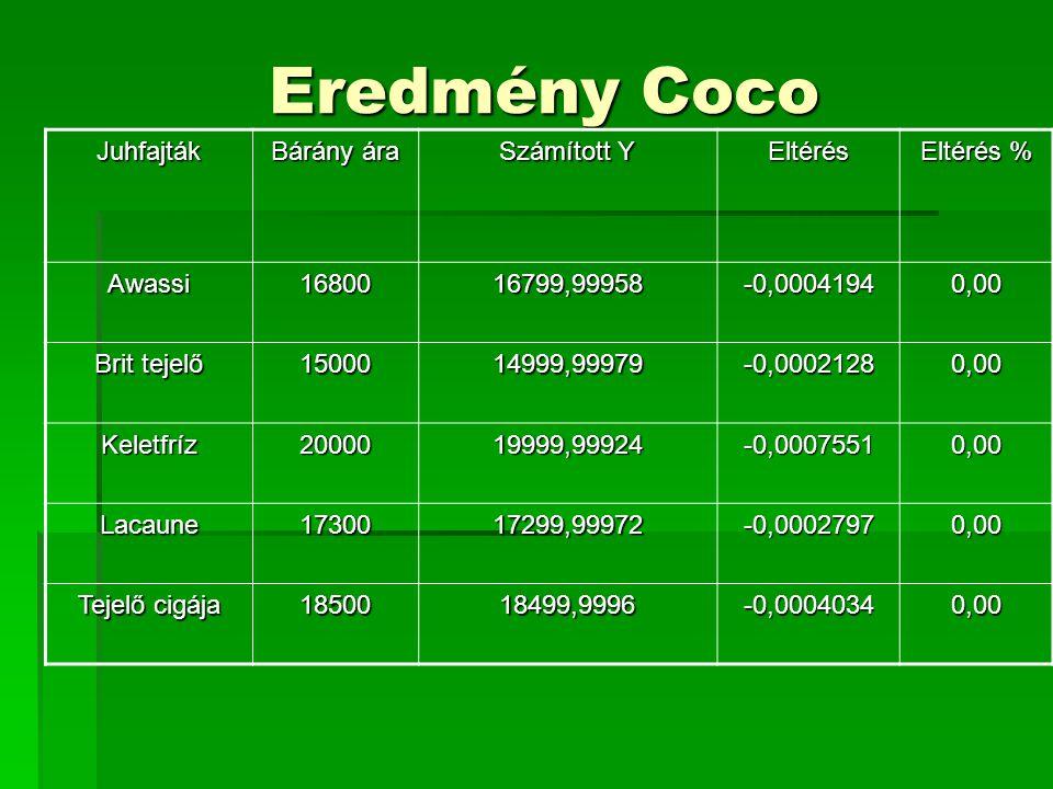 Eredmény Coco Juhfajták Bárány ára Számított Y Eltérés Eltérés % Awassi1680016799,99958-0,00041940,00 Brit tejelő 1500014999,99979-0,00021280,00 Kelet