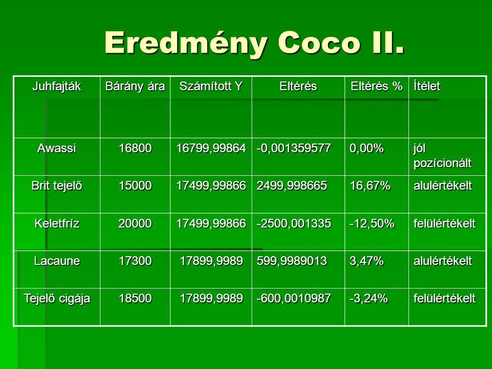 Eredmény Coco II. Juhfajták Bárány ára Számított Y Eltérés Eltérés % Ítélet Awassi1680016799,99864-0,0013595770,00% jól pozícionált Brit tejelő 150001