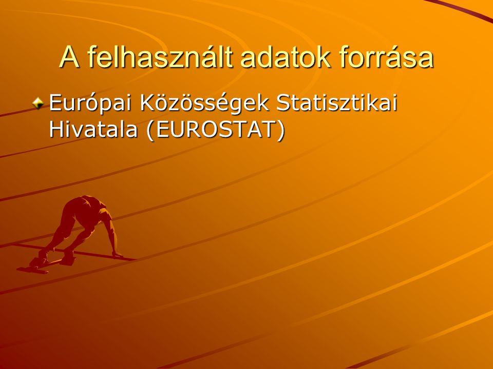 A felhasznált adatok forrása Európai Közösségek Statisztikai Hivatala (EUROSTAT)