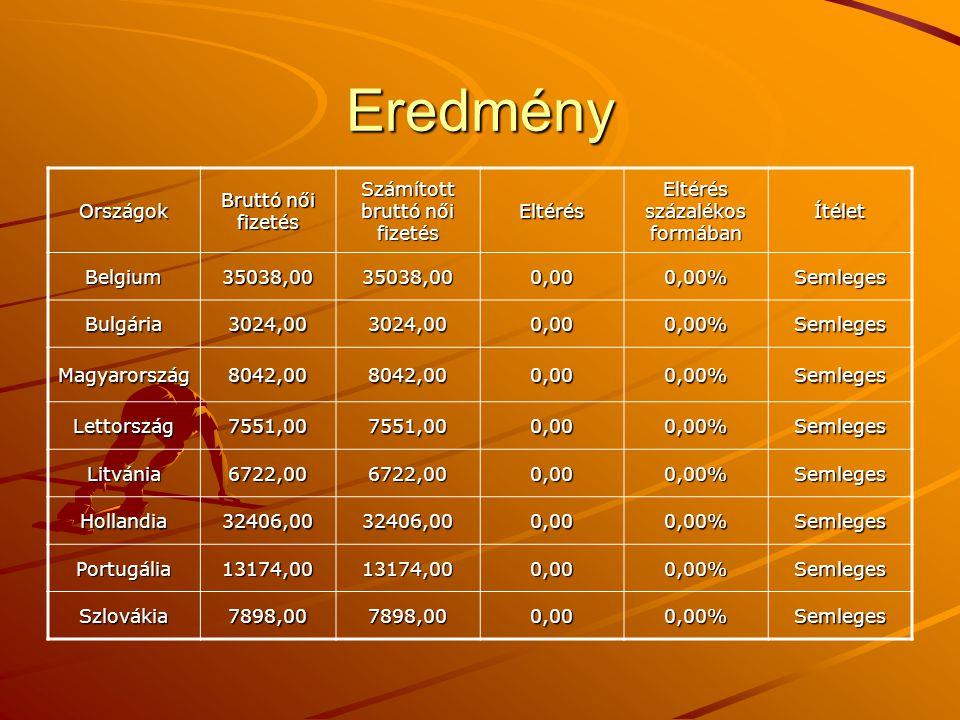 Eredmény Országok Bruttó női fizetés Számított bruttó női fizetés Eltérés Eltérés százalékos formában Ítélet Belgium35038,0035038,000,000,00%Semleges Bulgária3024,003024,000,000,00%Semleges Magyarország8042,008042,000,000,00%Semleges Lettország7551,007551,000,000,00%Semleges Litvánia6722,006722,000,000,00%Semleges Hollandia32406,0032406,000,000,00%Semleges Portugália13174,0013174,000,000,00%Semleges Szlovákia7898,007898,000,000,00%Semleges