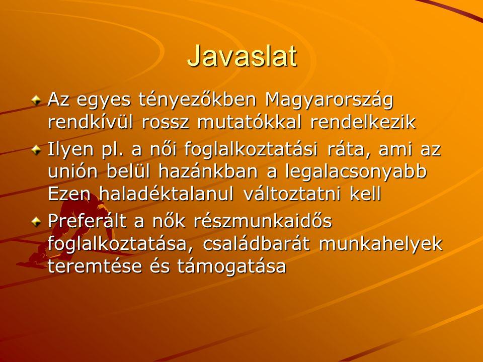 Javaslat Az egyes tényezőkben Magyarország rendkívül rossz mutatókkal rendelkezik Ilyen pl. a női foglalkoztatási ráta, ami az unión belül hazánkban a