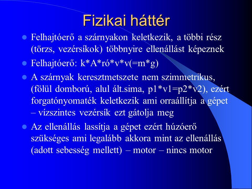 Fizikai háttér Felhajtóerő a szárnyakon keletkezik, a többi rész (törzs, vezérsíkok) többnyire ellenállást képeznek Felhajtóerő: k*A*ró*v*v(=m*g) A sz