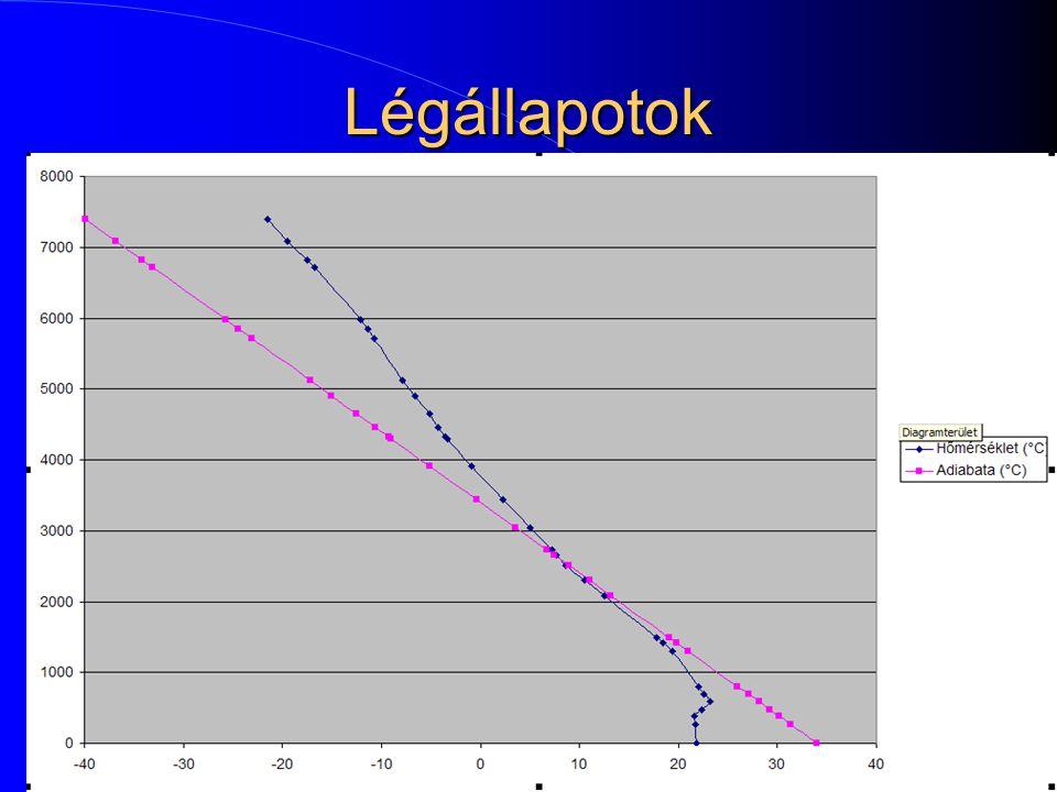 Légállapotok  Probléma: a termik adiabatikus (gázcsere azaz keveredés nélkül) módon megy felfele, és 1 fokot hűl 100 méterenként, míg a környező leve