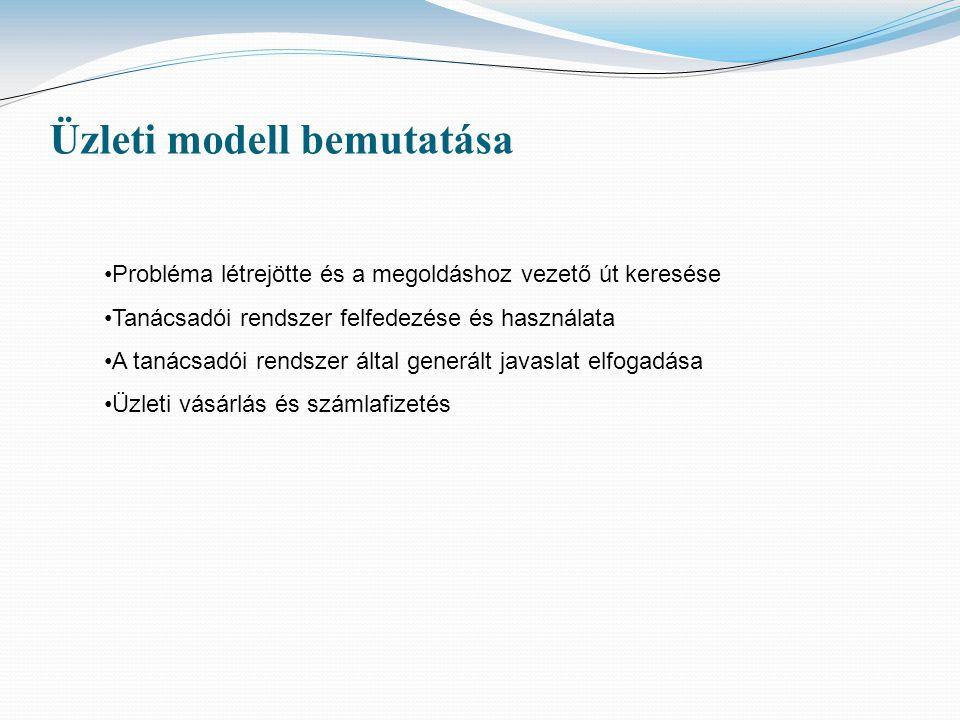 Üzleti modell bemutatása Probléma létrejötte és a megoldáshoz vezető út keresése Tanácsadói rendszer felfedezése és használata A tanácsadói rendszer által generált javaslat elfogadása Üzleti vásárlás és számlafizetés
