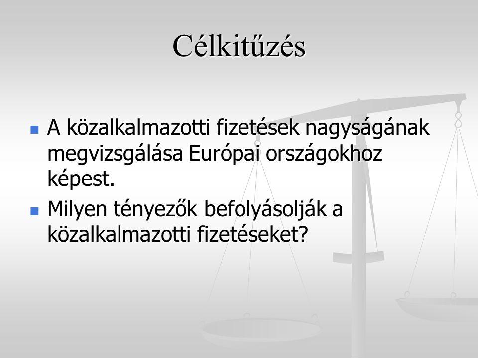 Célkitűzés A közalkalmazotti fizetések nagyságának megvizsgálása Európai országokhoz képest. A közalkalmazotti fizetések nagyságának megvizsgálása Eur