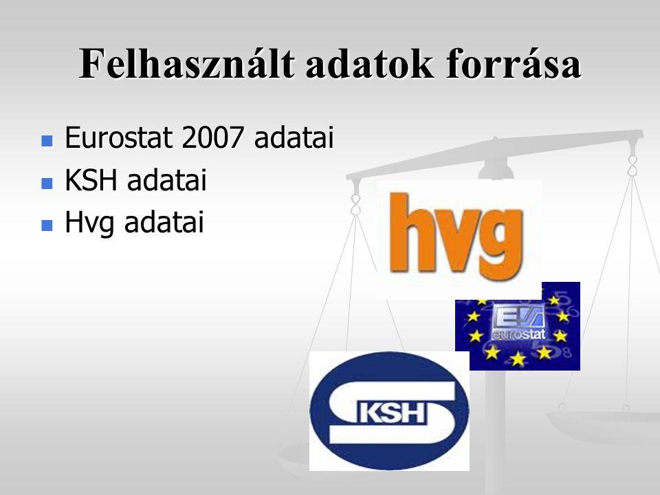 Felhasznált adatok forrása Eurostat 2007 adatai Eurostat 2007 adatai KSH adatai KSH adatai Hvg adatai Hvg adatai