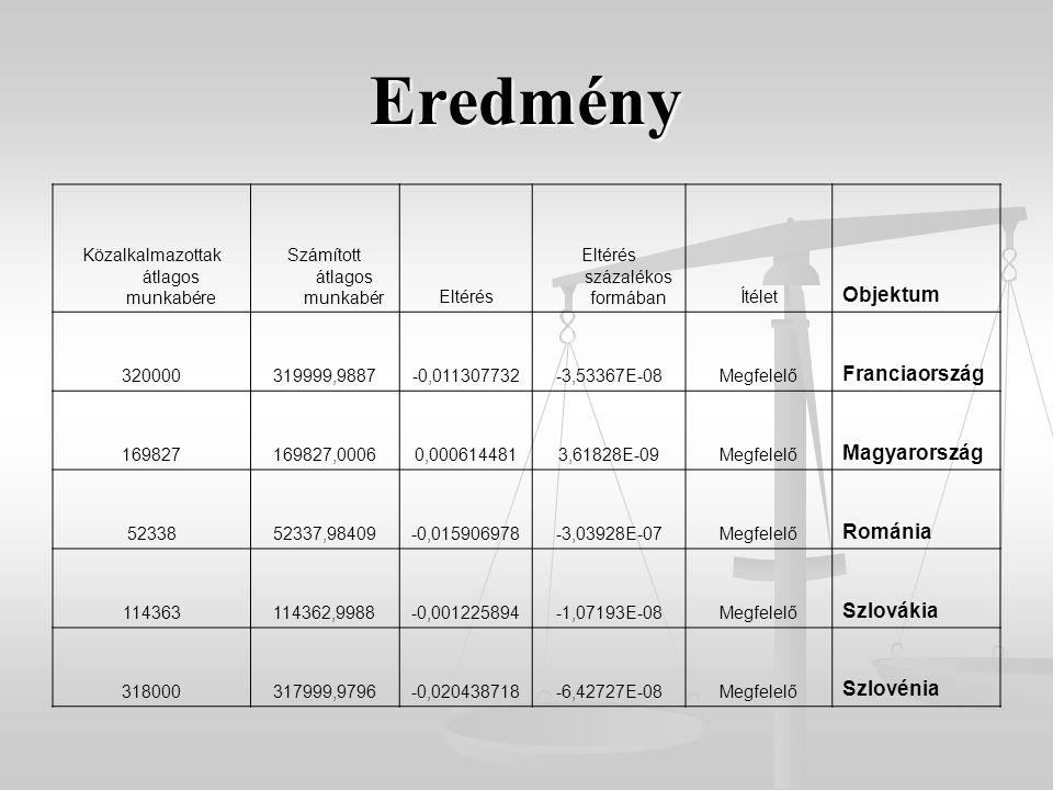 Eredmény Közalkalmazottak átlagos munkabére Számított átlagos munkabérEltérés Eltérés százalékos formábanÍtélet Objektum 320000319999,9887-0,011307732-3,53367E-08Megfelelő Franciaország 169827169827,00060,0006144813,61828E-09Megfelelő Magyarország 5233852337,98409-0,015906978-3,03928E-07Megfelelő Románia 114363114362,9988-0,001225894-1,07193E-08Megfelelő Szlovákia 318000317999,9796-0,020438718-6,42727E-08Megfelelő Szlovénia