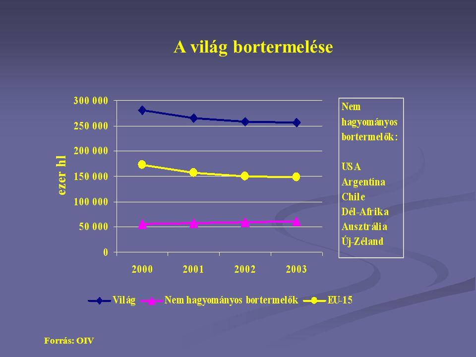 Magyarország szőlőterülete és bortermelése Forrás: KSH
