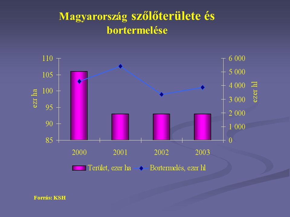 A világ bortermelése és fogyasztása 53,8 37,3 30,628,6 Forrás: OIV bortermelés borfogyasztás különbség