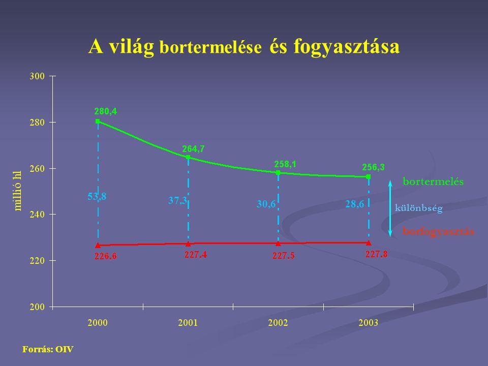 A borforgalom megoszlása főbb exportőrök szerint Forrás: OIV