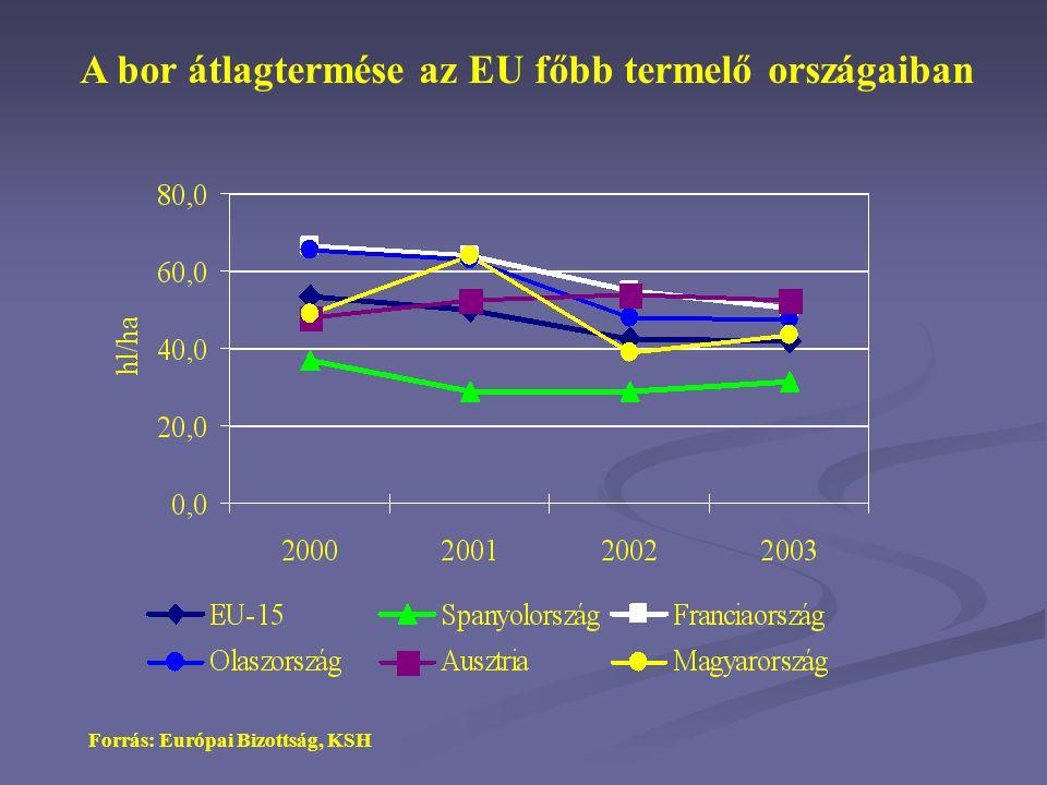 Fehér asztali borok értékesítési átlagára néhány európai országban, 2004 Forrás: AKI, ONIVINS, ISMEA * kizárólag lédig borok