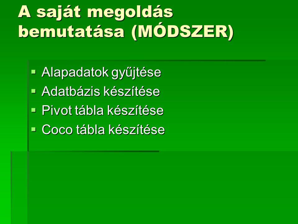 A saját megoldás bemutatása (MÓDSZER)  Alapadatok gyűjtése  Adatbázis készítése  Pivot tábla készítése  Coco tábla készítése