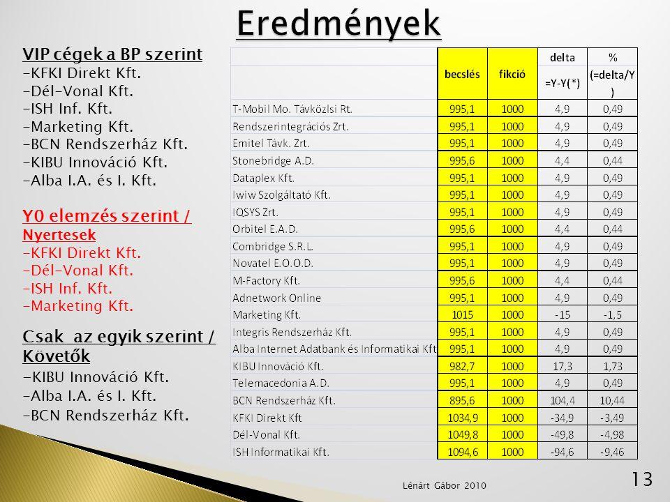 13 VIP cégek a BP szerint -KFKI Direkt Kft. -Dél-Vonal Kft. -ISH Inf. Kft. -Marketing Kft. -BCN Rendszerház Kft. -KIBU Innováció Kft. -Alba I.A. és I.