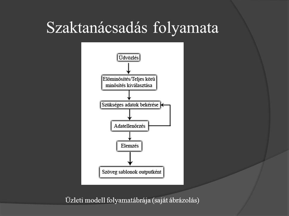 Szaktanácsadás folyamata Üzleti modell folyamatábrája (saját ábrázolás)