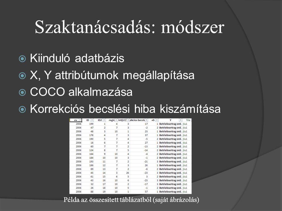 Szaktanácsadás: módszer  Kiinduló adatbázis  X, Y attribútumok megállapítása  COCO alkalmazása  Korrekciós becslési hiba kiszámítása Példa az összesített táblázatból (saját ábrázolás)