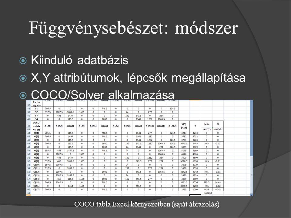 Függvénysebészet: módszer  Kiinduló adatbázis  X,Y attribútumok, lépcsők megállapítása  COCO/Solver alkalmazása COCO tábla Excel környezetben (saját ábrázolás)