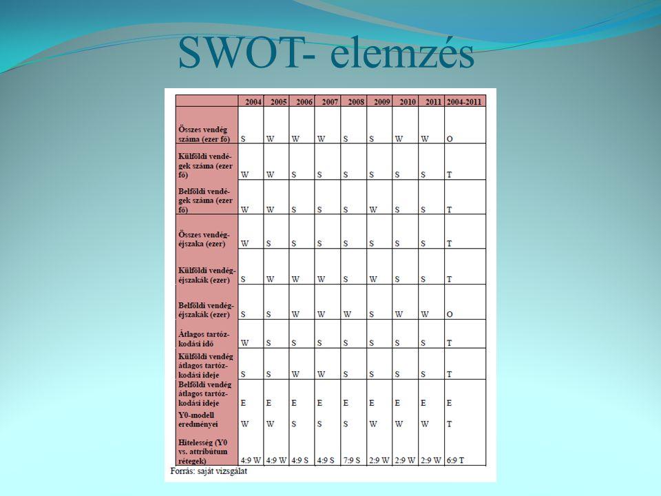 SWOT- elemzés