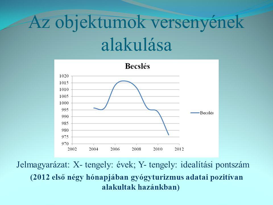 Az objektumok versenyének alakulása Jelmagyarázat: X- tengely: évek; Y- tengely: idealítási pontszám (2012 első négy hónapjában gyógyturizmus adatai pozitívan alakultak hazánkban)