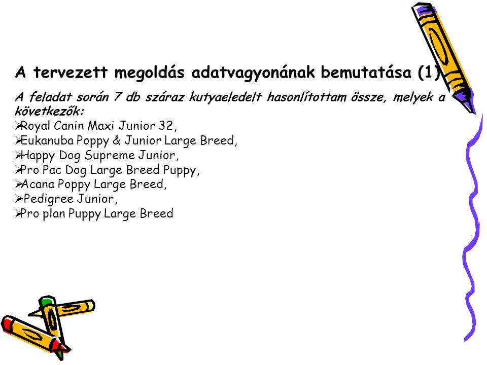 A tervezett megoldás adatvagyonának bemutatása (1) A feladat során 7 db száraz kutyaeledelt hasonlítottam össze, melyek a következők:  Royal Canin Maxi Junior 32,  Eukanuba Poppy & Junior Large Breed,  Happy Dog Supreme Junior,  Pro Pac Dog Large Breed Puppy,  Acana Poppy Large Breed,  Pedigree Junior,  Pro plan Puppy Large Breed