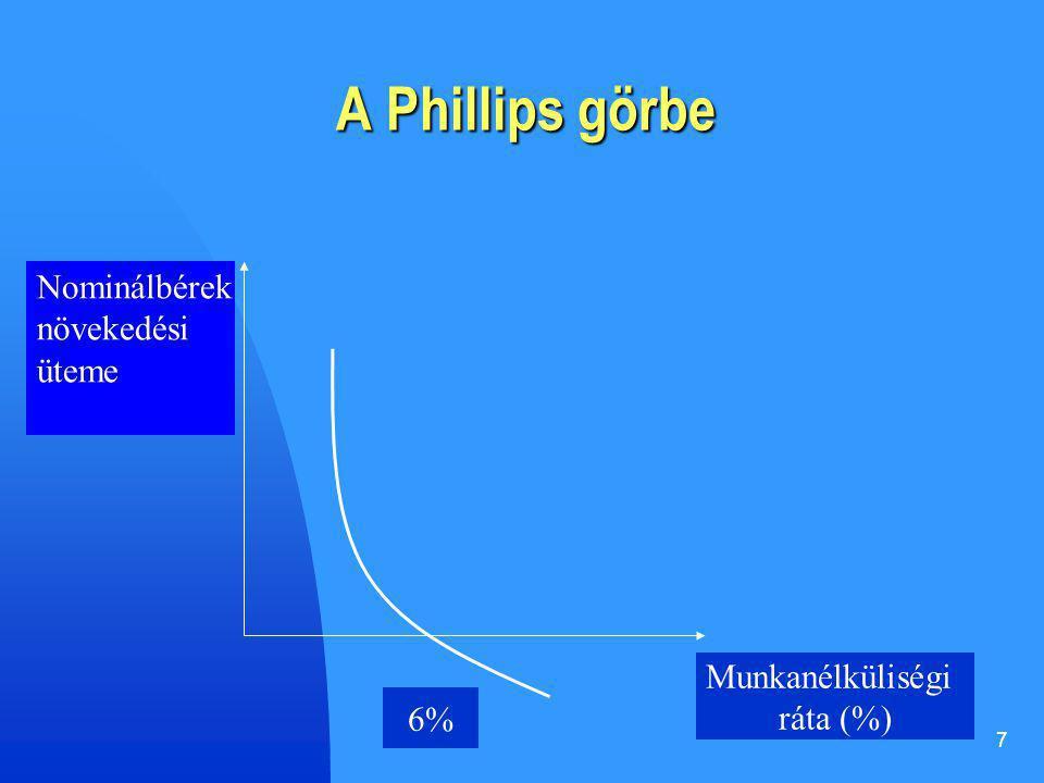7 A Phillips görbe Nominálbérek növekedési üteme Munkanélküliségi ráta (%) 6%