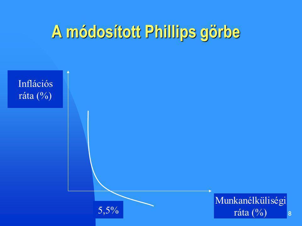 8 A módosított Phillips görbe Inflációs ráta (%) Munkanélküliségi ráta (%) 5,5%
