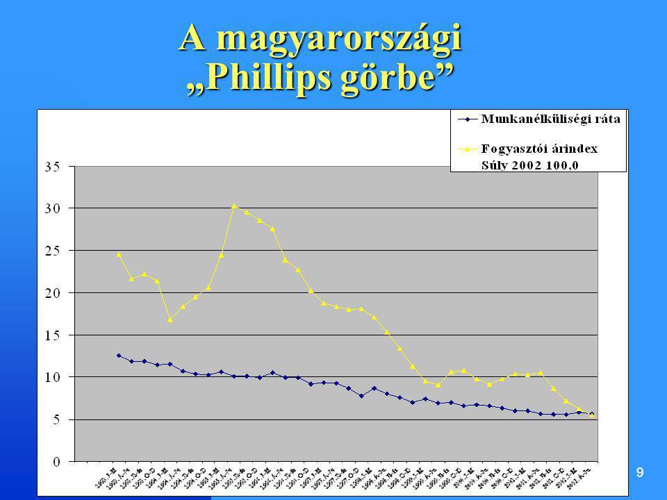 "9 A magyarországi ""Phillips görbe"