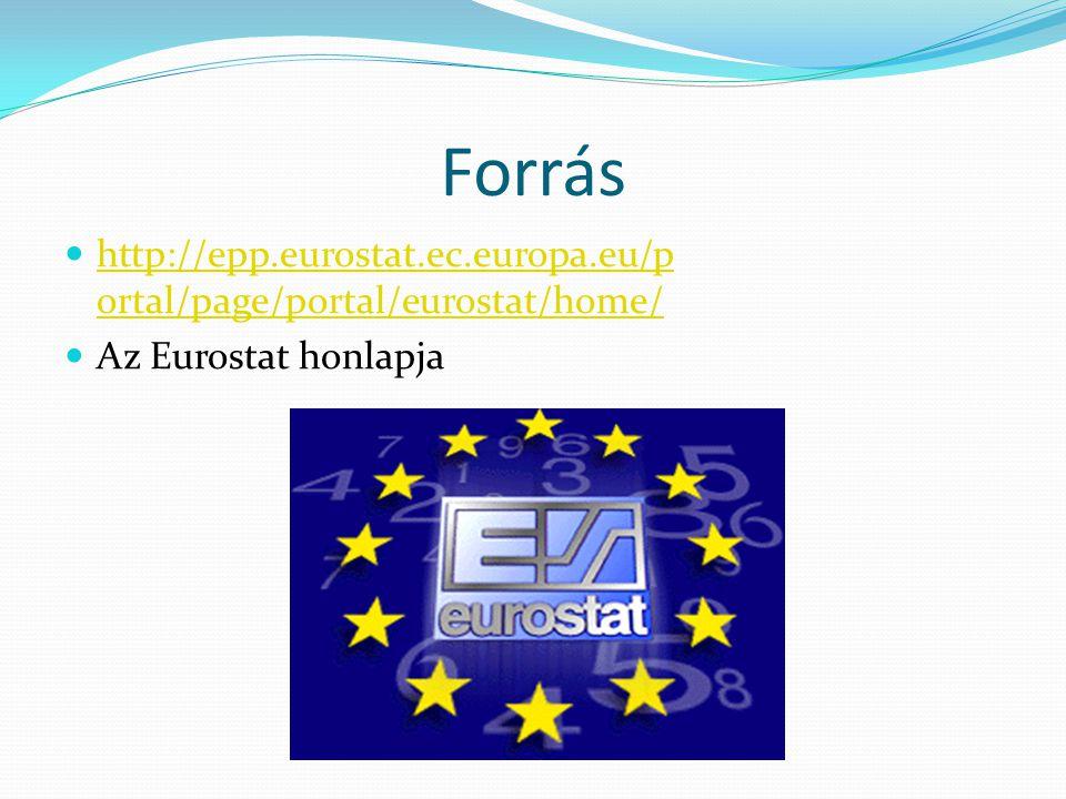 Forrás http://epp.eurostat.ec.europa.eu/p ortal/page/portal/eurostat/home/ http://epp.eurostat.ec.europa.eu/p ortal/page/portal/eurostat/home/ Az Eurostat honlapja