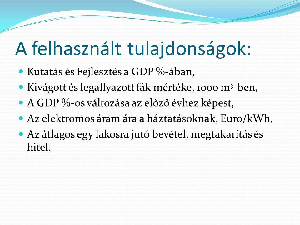 A felhasznált tulajdonságok: Kutatás és Fejlesztés a GDP %-ában, Kivágott és legallyazott fák mértéke, 1000 m 3 -ben, A GDP %-os változása az előző évhez képest, Az elektromos áram ára a háztatásoknak, Euro/kWh, Az átlagos egy lakosra jutó bevétel, megtakarítás és hitel.