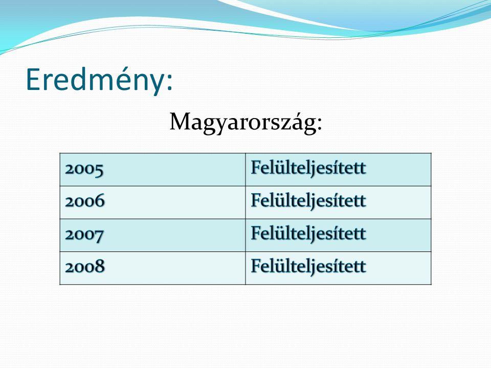 Következtetés: Magyarország, az adottságaihoz képest elég megújuló erőforrást hasznosít.